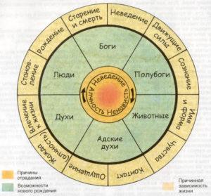 Значения круга Сансары